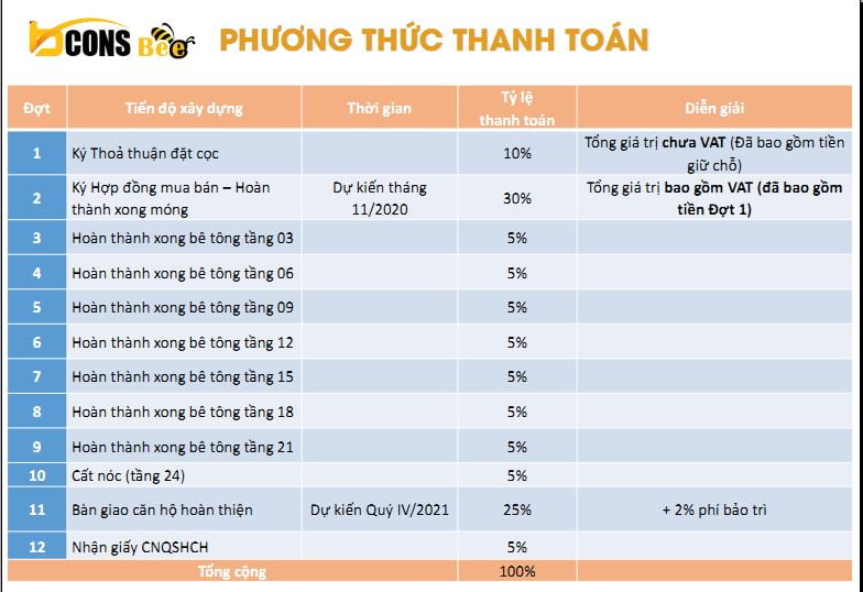 phuong thuc thanh toan bcons bee