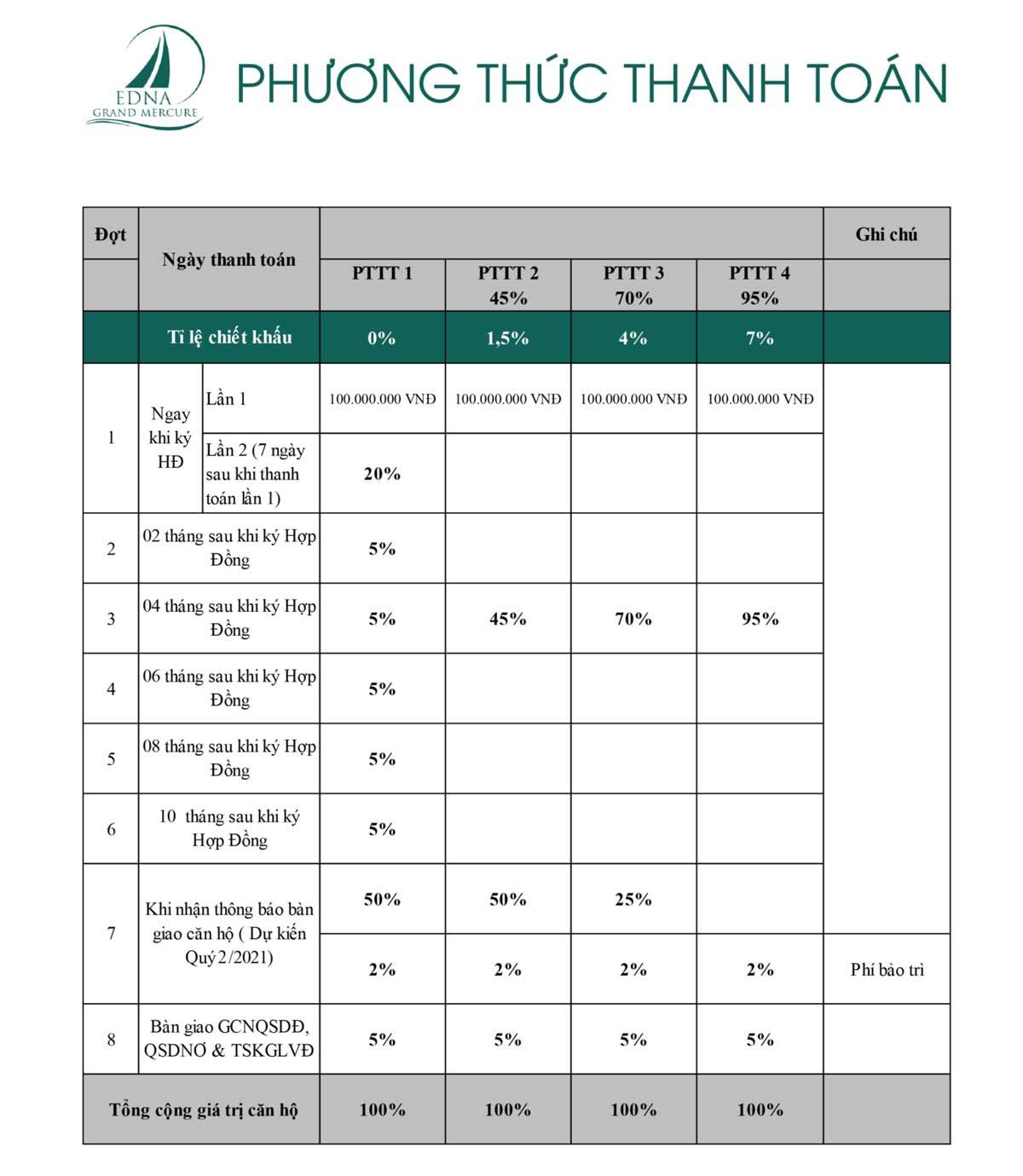 Phương thức thanh toán Grand Mercure Phan Thiết
