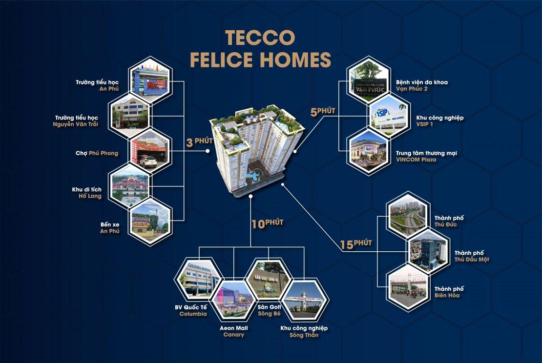 Tiện ích vùng Tecco Felice Homes